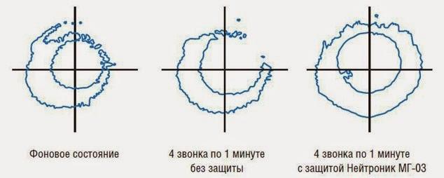 Нейтроник - защита от воздействия электромагнитных полей