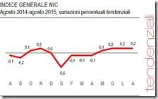 Indice generale NIC. Agosto 2015