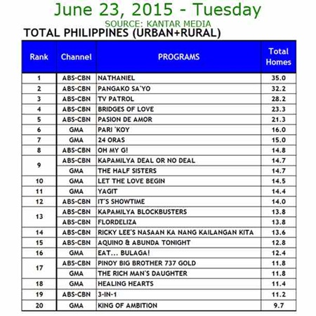 Kantar Media National TV Ratings - June 23, 2015