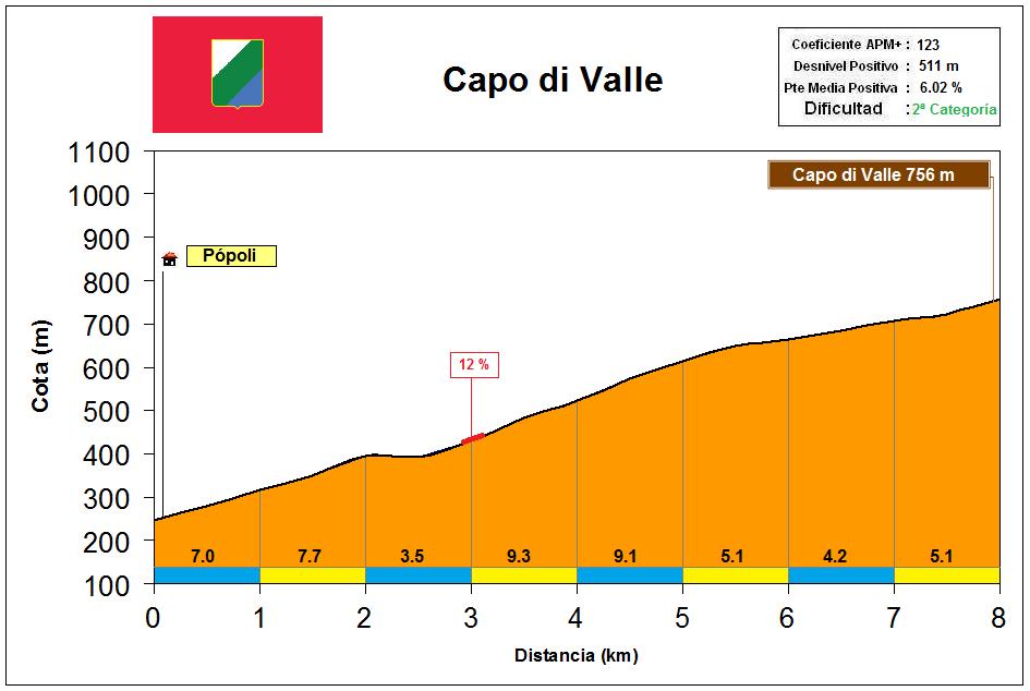 Altimetría Perfil Capo di Valle