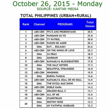 Kantar Media National TV Ratings - Oct. 26, 2015