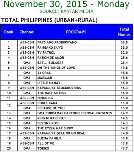 Kantar Media National TV Ratings - Nov. 30, 2015