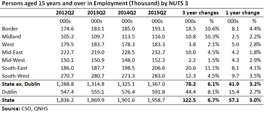 Regional Employment