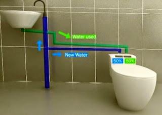 Tẩn dụng nước ở lavabo rửa tay