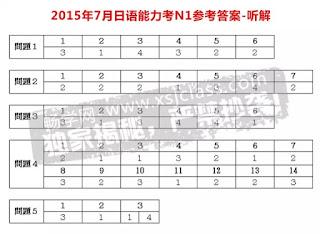 Đáp án đề thi năng lực tiếng Nhật JLPT N1 năm 2015 phần nghe