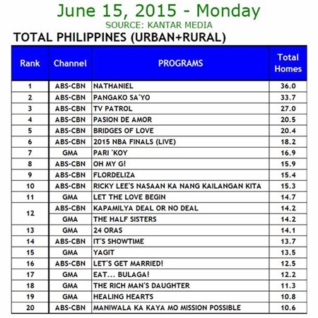 Kantar Media National TV Ratings - June 15, 2015