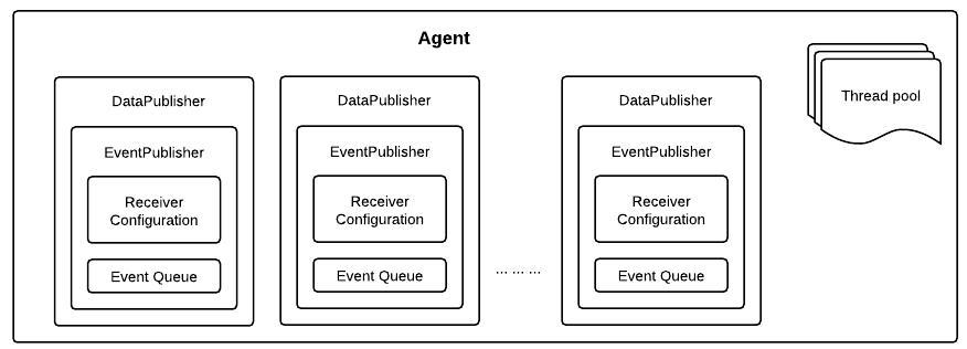 Agnet Client Component Architecture