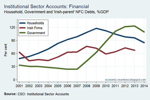 Debt by Sector to GDP - Irish