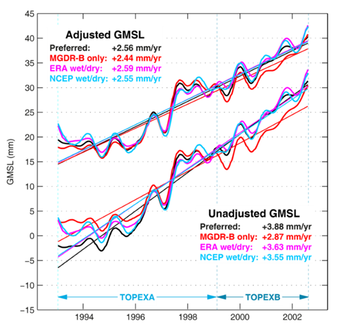 Unadjusted (bottom grouping) and adjusted (top grouping) GMSL time series (60 day filtered, annual and semi-annual removed) spanning the TOPEX period only showing the influence of different altimeter data processing selections. The rates shown span just the TOPEX side A and B period. Graphic: Watson, et al., 2015