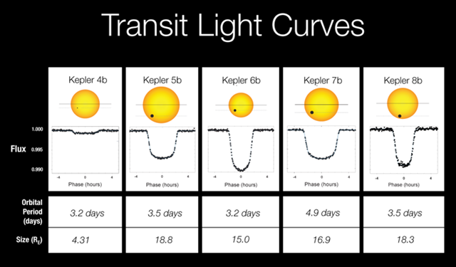 Transit light curves for Kepler 4b, Kepler 5b, Kepler 6b, Kepler 7b, and Kepler 8b. Illustration from Bill Borucki's Jan 2010 AAS Presentation. Graphic: Bill Borucki