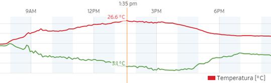 Temperatura MeteoESL 7nov2015