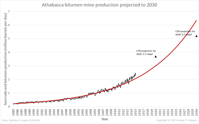 Synthetic crude and bitumen production from the Athabasca bitumen mines, 1985-2014 and projected to the year 2030. Data are from Statistics Canada (CANSIM). Projections for 2020 and 2030 are from the Canadian Energy Research Institute (CERI). Graphic: James P. Galasyn