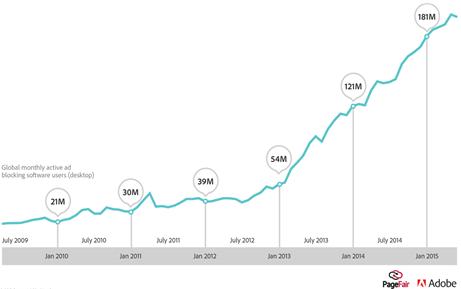 Mainoseston käytön kasvu (klikkaa suuremmaksi)