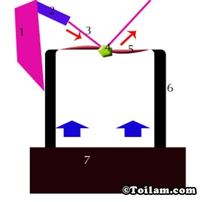 Nguyên lý hoạt động của đèn laser theo điệu nhạc