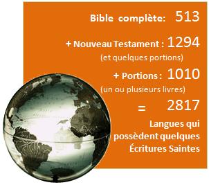 Bible complète: 518 + Nouveau Testament : 1275 (et quelques portions) + Portions : 1005 (un ou plusieurs livres) = 2798 Langues qui possèdent quelques Écritures Saintes