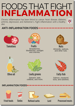 Foods%20that%20fight%20inflammation-infograph