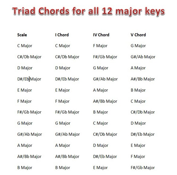 Piano piano chords of tum hi ho : Triad Chords for Major Keys | Hindi Songs Notes Piano | सा रे ...