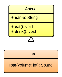 Example of a UML class diagram in Lucidchart