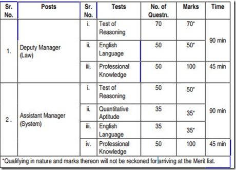 SBI Specialist Officer exam pattern & Structure