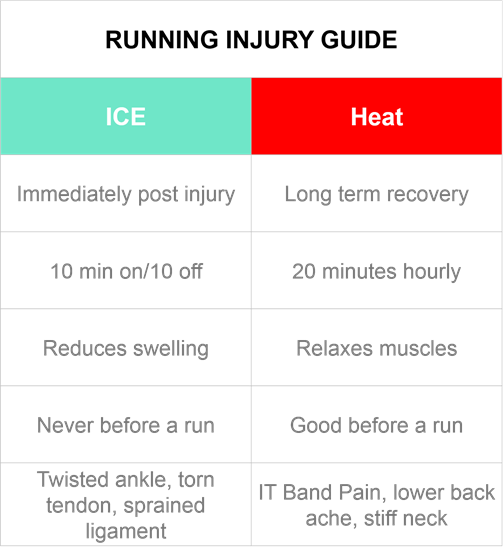 A guide for when to use ice or heat on a running injury - click for more details