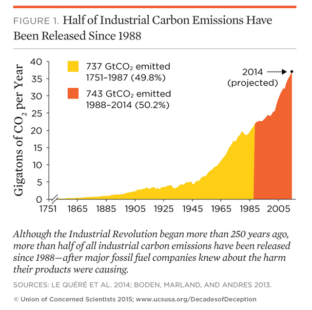 More than half of all industrial carbon emissions have been released since 1988 — after major fossil fuel companies knew about the harm their products were causing. Graph: Union of Concerned Scientists