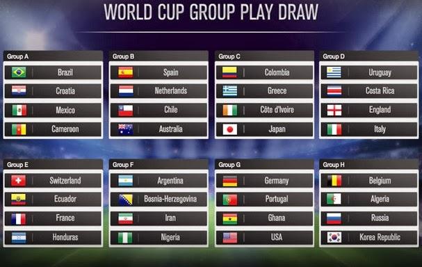 Fifa World Cup 2014 Bracket Predictions