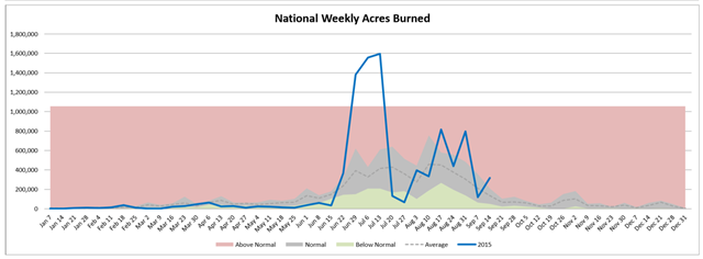 U.S. national weekly acres burned in wildfires, week of 16 Septemer 2015, compared with average. Graphic: Northwest Interagency Coordination Center