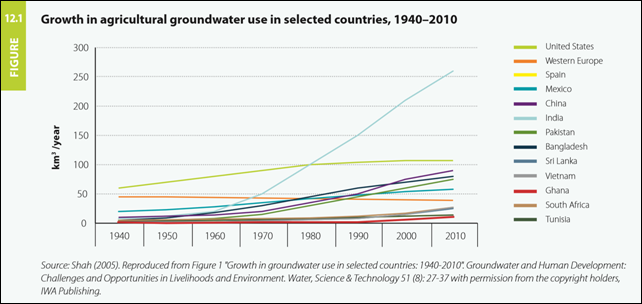 Growth in agricultural groundwater use in selected countries, 1940-2010. This figure shows the rapid growth in groundwater use in India, where the increase in the total number of mechanized wells and tube wells rose from less than 1 million in 1960 to 19 million in 2000. Graphic: United Nations World Water Development Report 2015