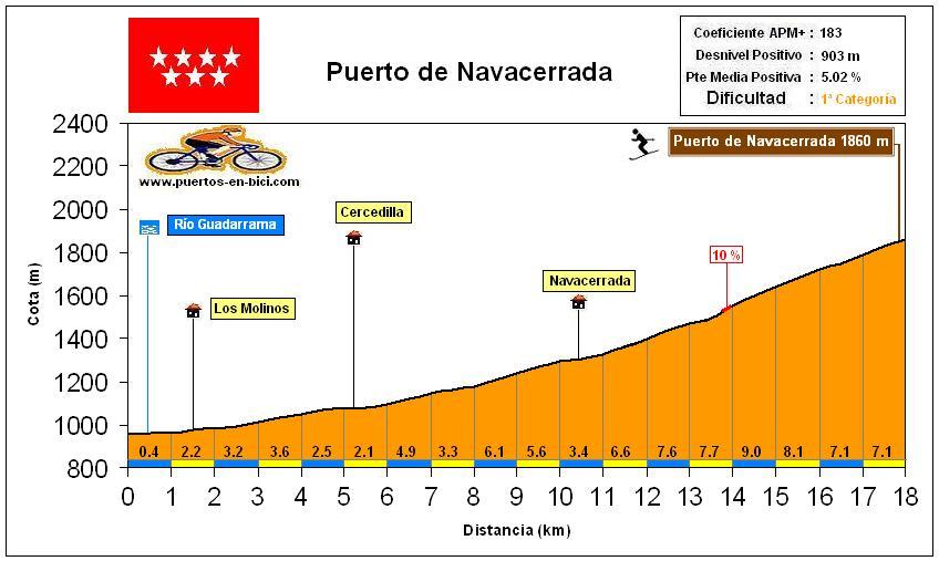 Altimetría Perfil Puerto de Navacerrada