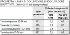 Tassi di occupazione, disoccupazione e inattività. Ottobre 2015