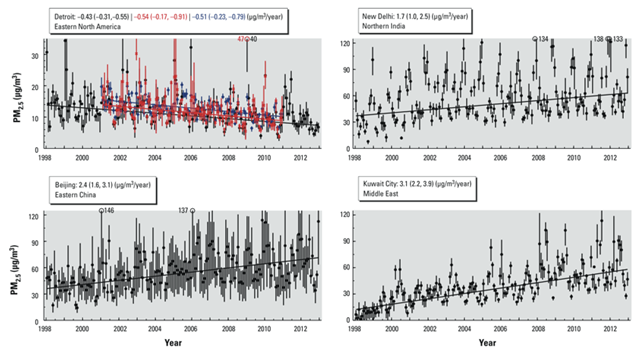 PM2.5 time series at four locations in Eastern North America, Northern India, Eastern China, and Kuwait City. Black dots and vertical lines denote monthly mean and 25th–75th percentile of satellite-derived values. Corresponding ground-level monitor (red x) and satellite-derived coincident with ground-level monitor (blue diamonds) PM2.5 are also shown for Detroit in the same notation. Trend and 95 percent CIs based on these values are provided in the keys. Graphic: Donkelaar, et al., 2015
