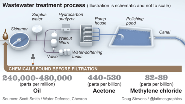 Wastewater treatment process (not to scale). In California, produced water from oil fields is treated and used to irrigate crops. Oil giant Chevron recycles 21 million gallons of that water each day and sells it to farmers who use it on about 45,000 acres of crops, about 10 percent of Kern County's farmland. Graphic: Doug Stevens / Los Angeles Times