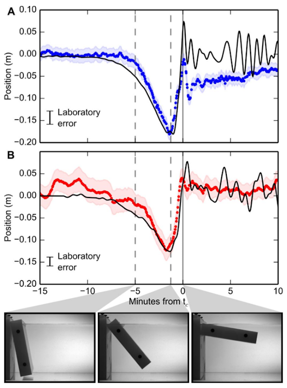 Scaled laboratory data from glacier 'terminus' during 'iceberg' capsize event compared to field observations. (A) Horizontal displacement scaled from force (black line) compared to downflow GPS data (blue). (B) Vertical displacement scaled from pressure (black line) compared to vertical GPS data (red). Errors in laboratory data are standard deviation from repeated capsize events. Photos show stage of capsize at times marked by dashed lines and (solid gray line) tc. Aspect ratio of model iceberg is 0.22. Graphic: Murray, et al., 2015