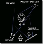 3-point-lighting-diagram