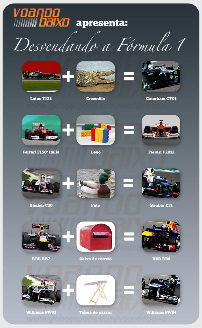 Источники вдохновения для конструкторов Формулы-1.