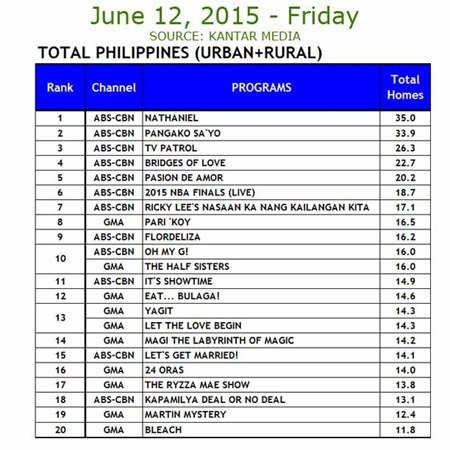 Kantar Media National TV Ratings - June 12, 2015