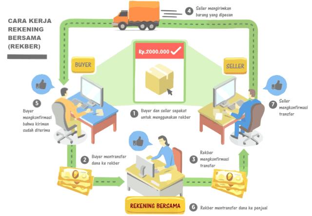 Cara kerja sistem rekening bersama (rekber)
