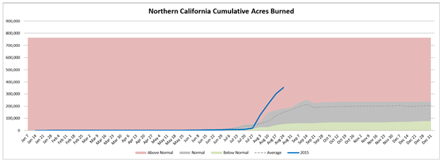Northern California cumulative acres burned in wildfires, week of 26 August 2015, compared with average. Graphic: Northwest Interagency Coordination Center