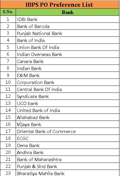 IBPS-PO-Preference-List,Which banks to choose for IBPS PO Preferences,Best banks to work in India,IBPS PO 2015 Preferences List