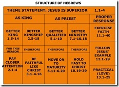 Hebrews Chart color