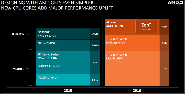 AMD 2016 Zen