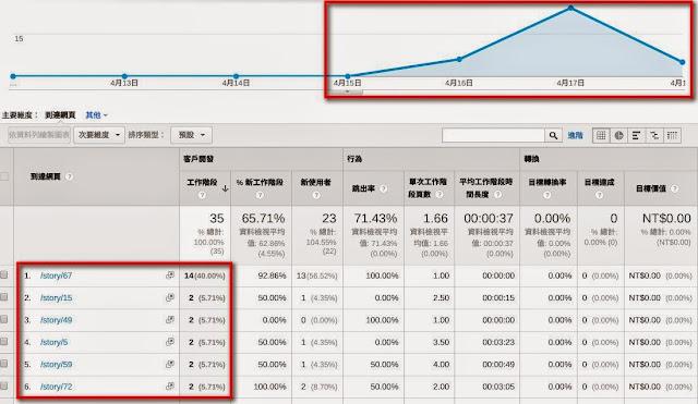 自訂篩選器的到達頁面數據.jpg