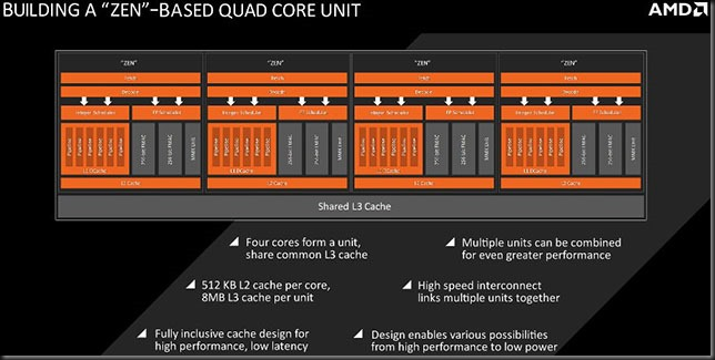 AMD Zen quad core