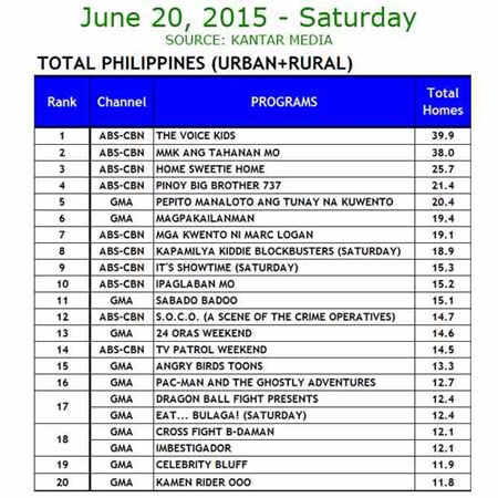 Kantar Media National TV Ratings - June 20, 2015