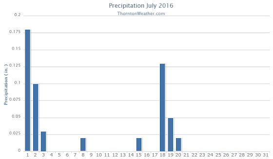Thornton, Colorado's July 2016 precipitation summary. (ThorntonWeather.com)