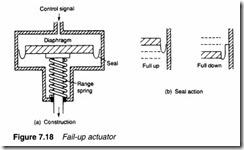 Process control pneumatics-0203