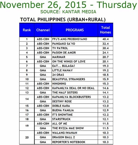 Kantar Media National TV Ratings - Nov. 26, 2015