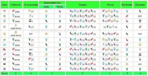 Таблица эссенциальных достоинств планет