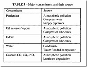 Compressed Air Transmission and Treatment-0270
