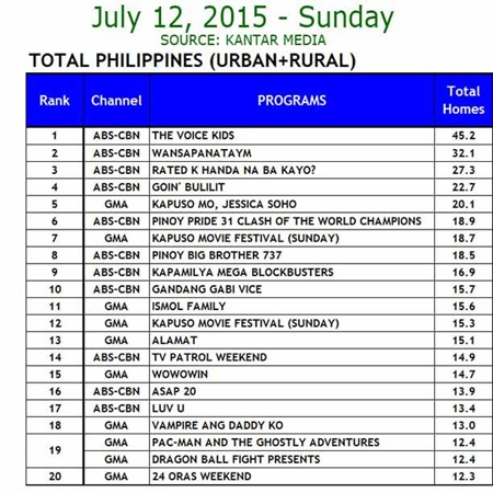 Kantar Media National TV Ratings - July 12, 2015